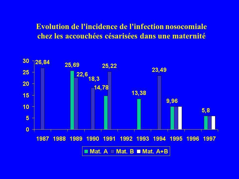 Evolution de l incidence de l infection nosocomiale chez les accouchées césarisées dans une maternité