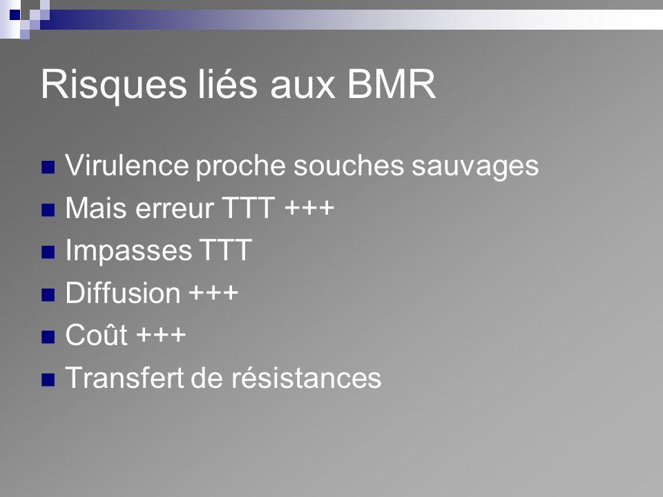 Risques liés aux BMR Virulence proche souches sauvages