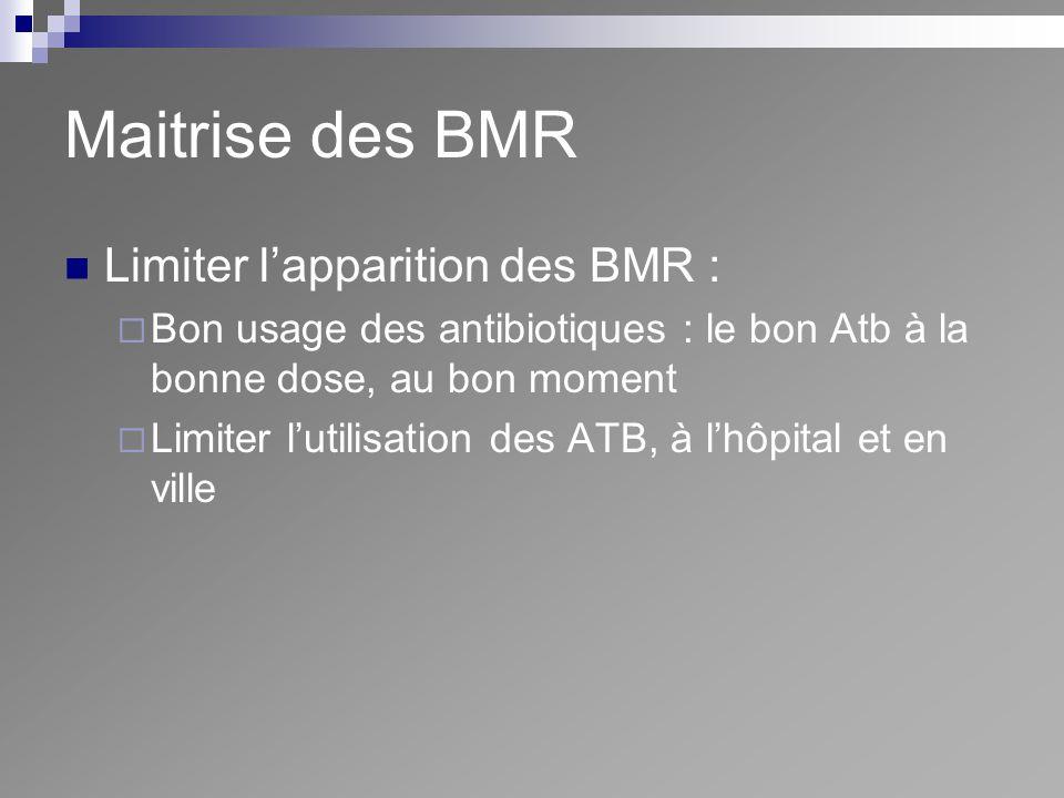 Maitrise des BMR Limiter l'apparition des BMR :