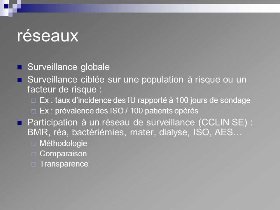 réseaux Surveillance globale