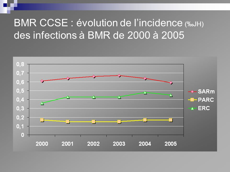 BMR CCSE : évolution de l'incidence (‰JH) des infections à BMR de 2000 à 2005