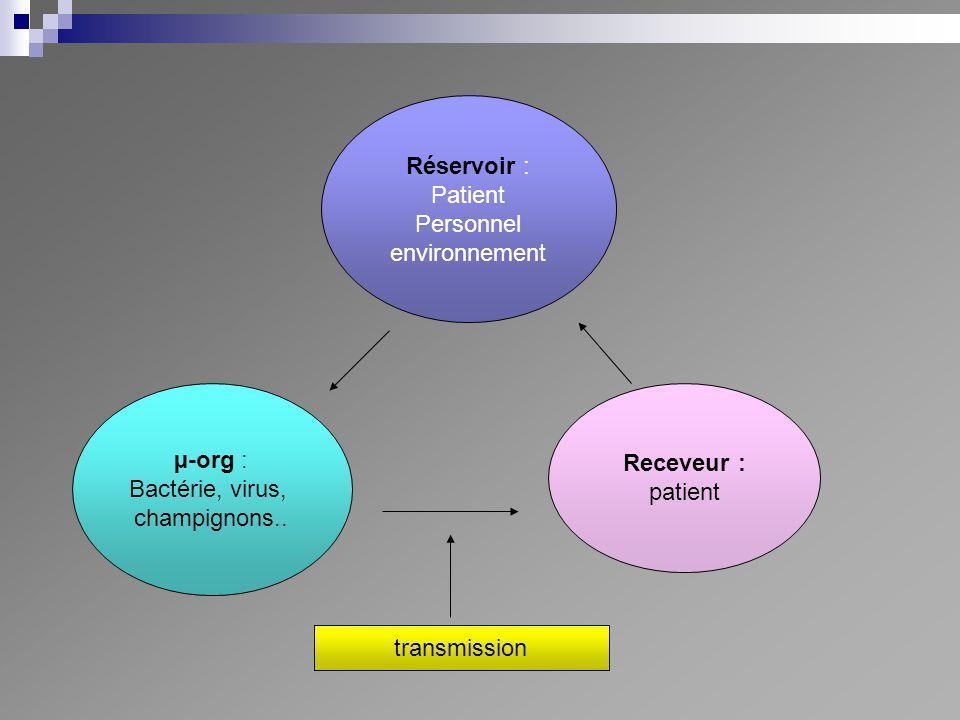 Réservoir : Patient. Personnel. environnement. µ-org : Bactérie, virus, champignons.. Receveur :