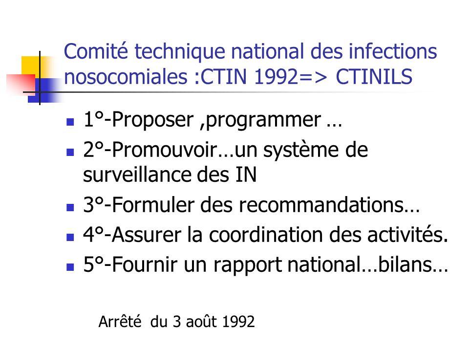 1°-Proposer ,programmer …
