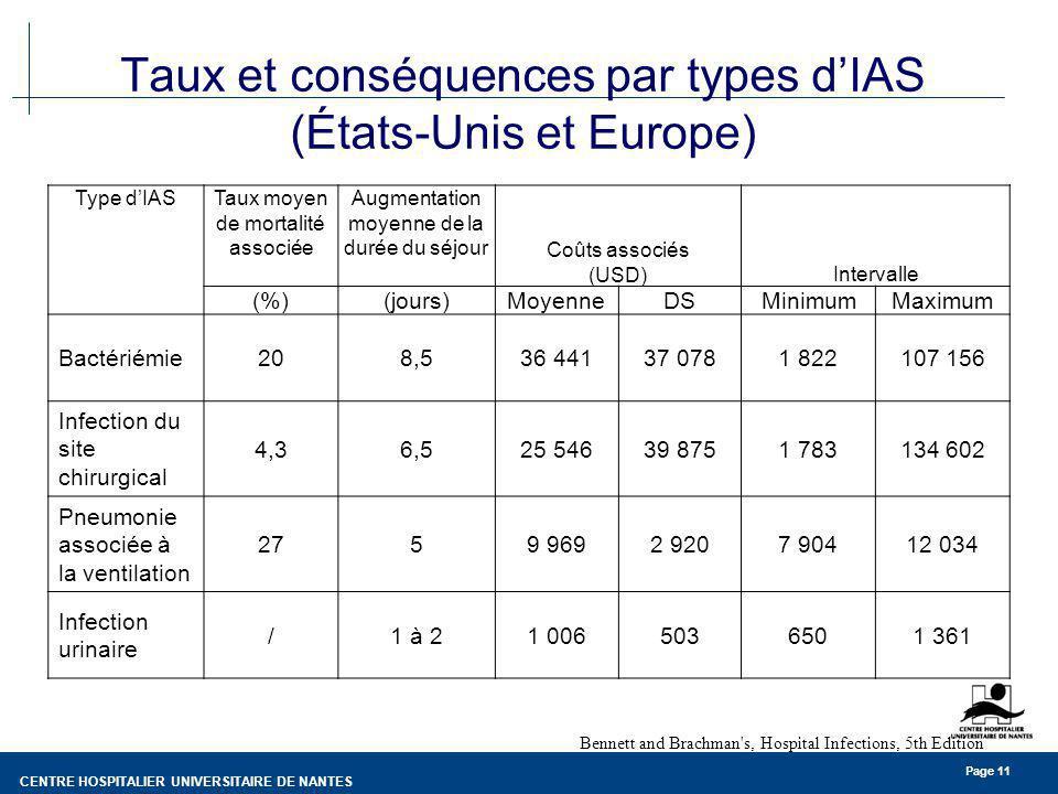 Taux et conséquences par types d'IAS (États-Unis et Europe)