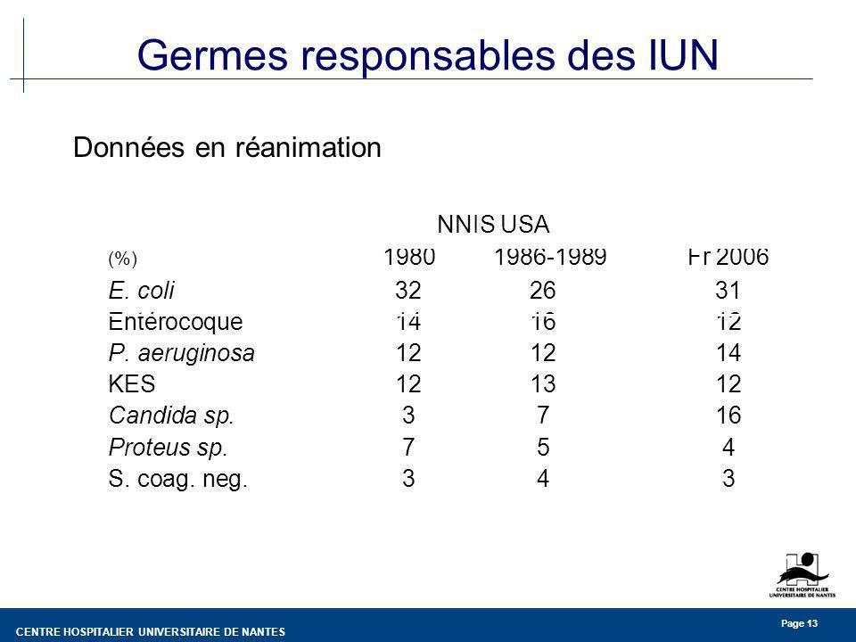 Germes responsables des IUN