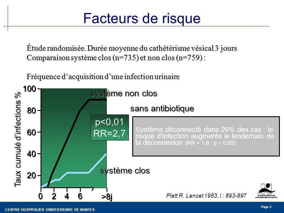 Taux cumulé d'infections %