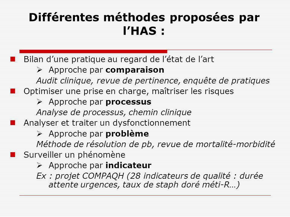Différentes méthodes proposées par l'HAS :