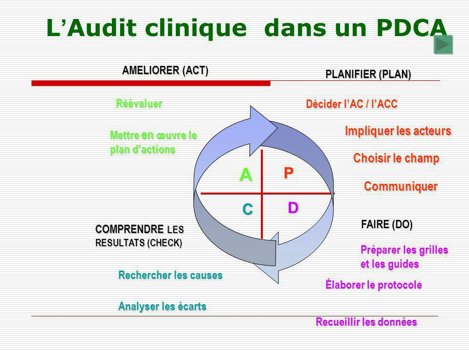 L'Audit clinique dans un PDCA
