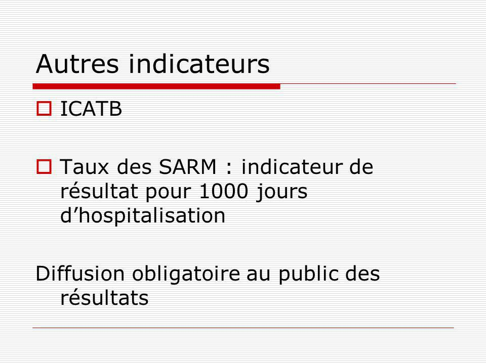 Autres indicateurs ICATB