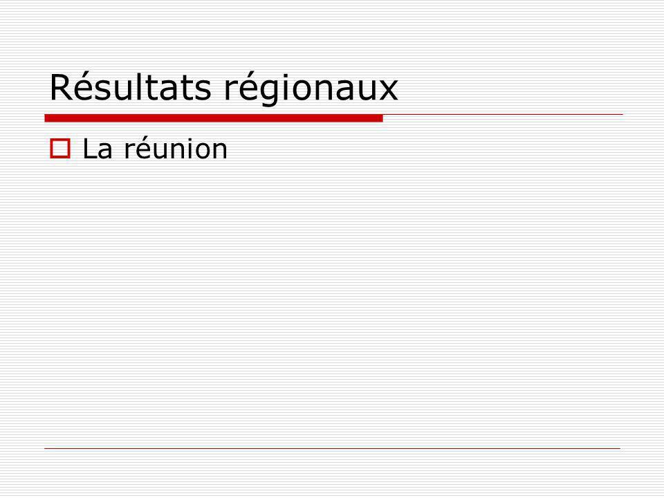 Résultats régionaux La réunion