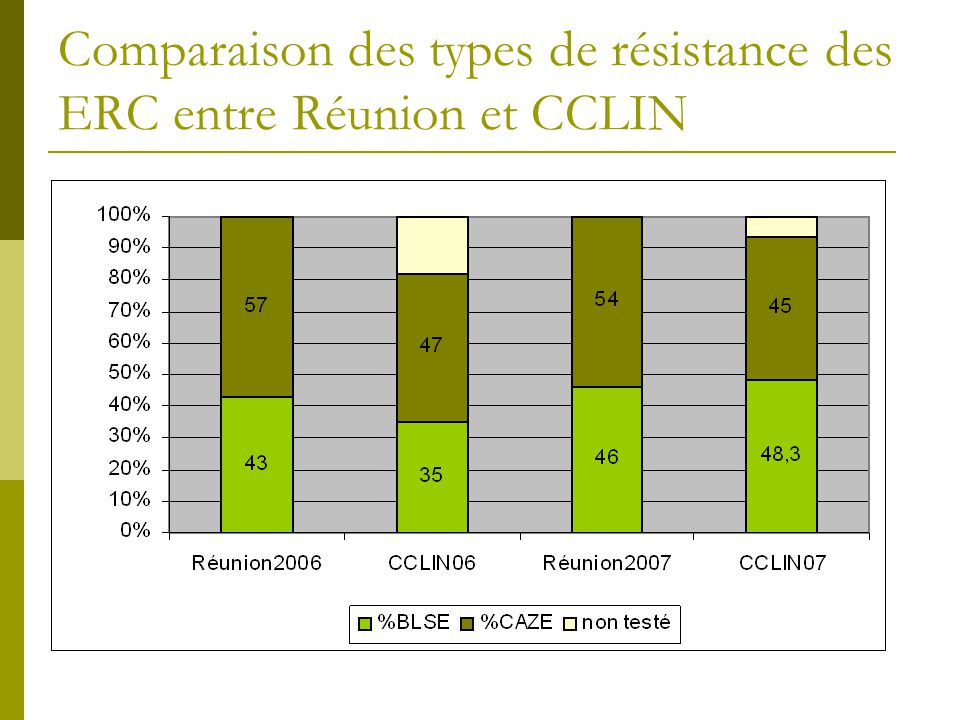 Comparaison des types de résistance des ERC entre Réunion et CCLIN