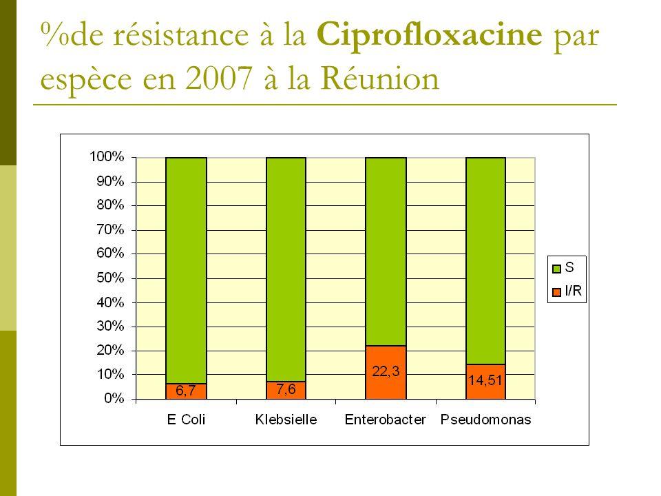 %de résistance à la Ciprofloxacine par espèce en 2007 à la Réunion
