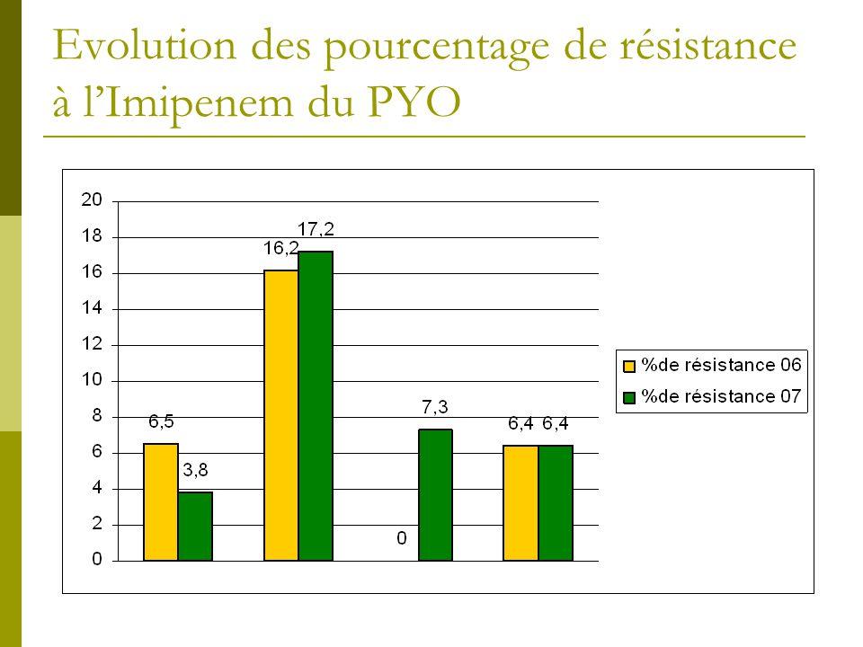 Evolution des pourcentage de résistance à l'Imipenem du PYO