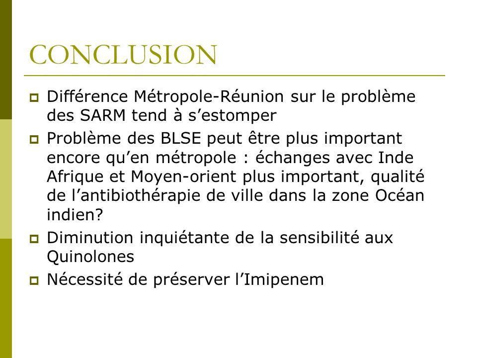 CONCLUSION Différence Métropole-Réunion sur le problème des SARM tend à s'estomper.