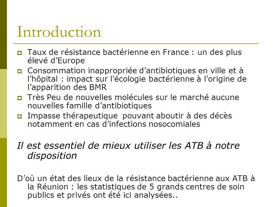Introduction Taux de résistance bactérienne en France : un des plus élevé d'Europe.