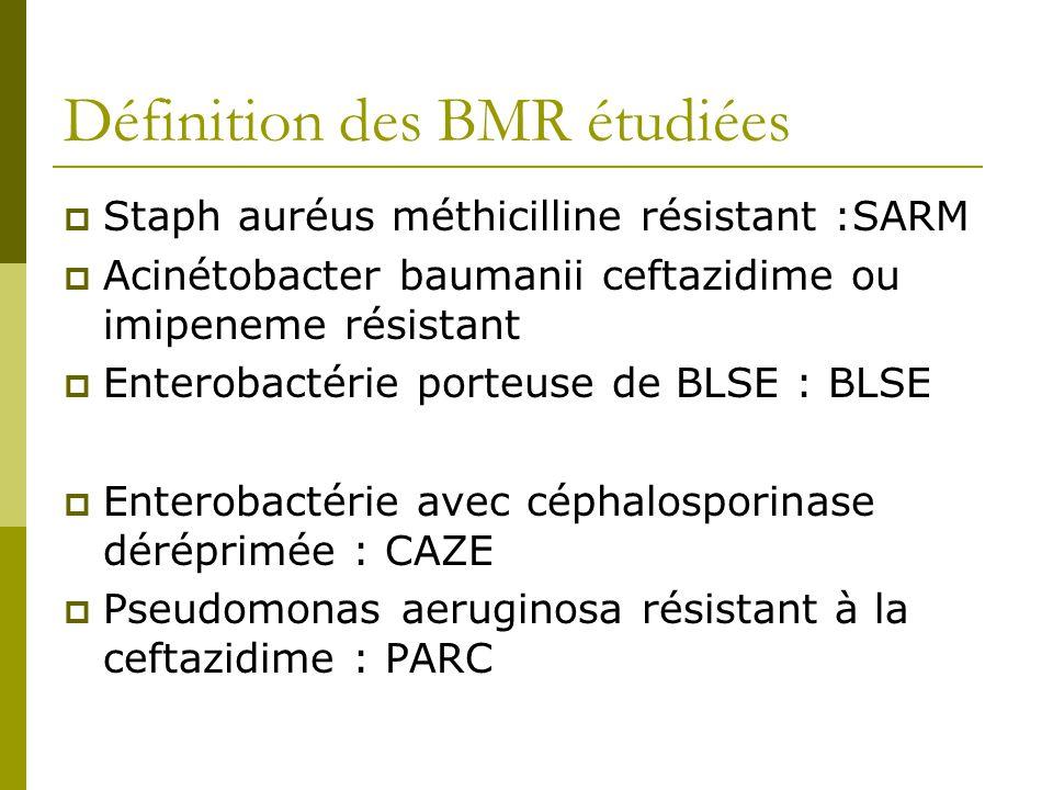 Définition des BMR étudiées