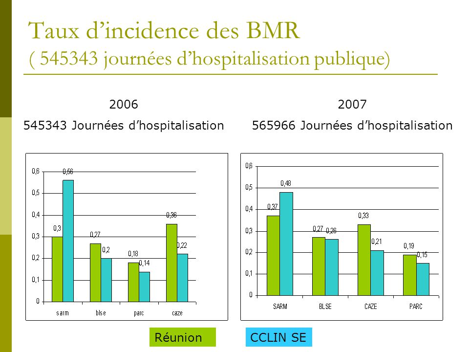 Taux d'incidence des BMR ( 545343 journées d'hospitalisation publique)