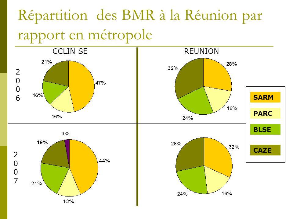 Répartition des BMR à la Réunion par rapport en métropole
