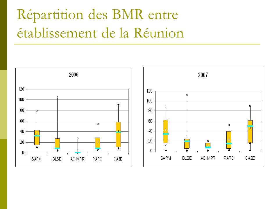 Répartition des BMR entre établissement de la Réunion