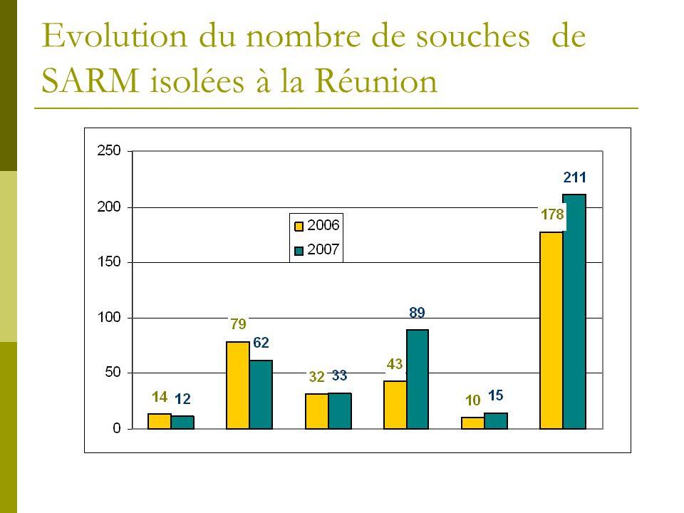 Evolution du nombre de souches de SARM isolées à la Réunion