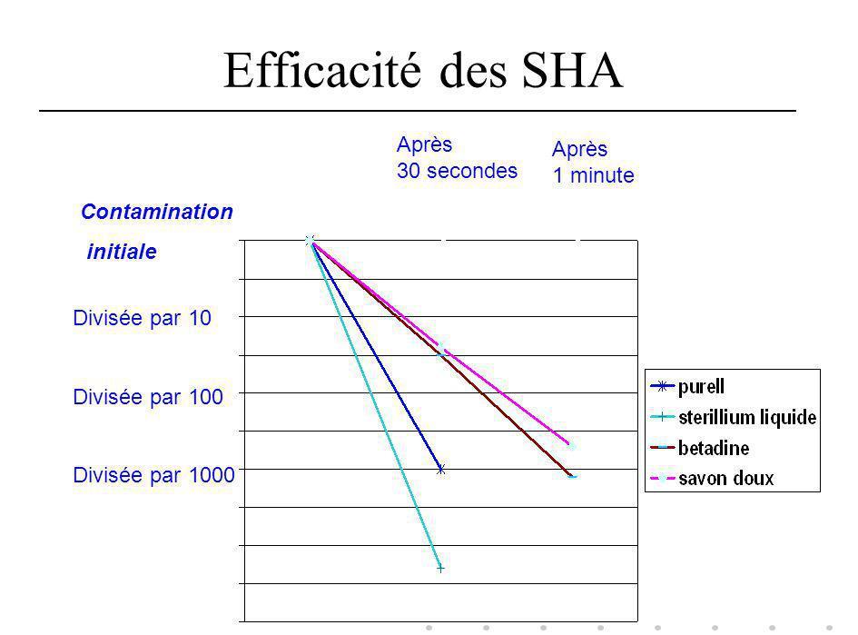 Efficacité des SHA Après Après 30 secondes 1 minute Contamination