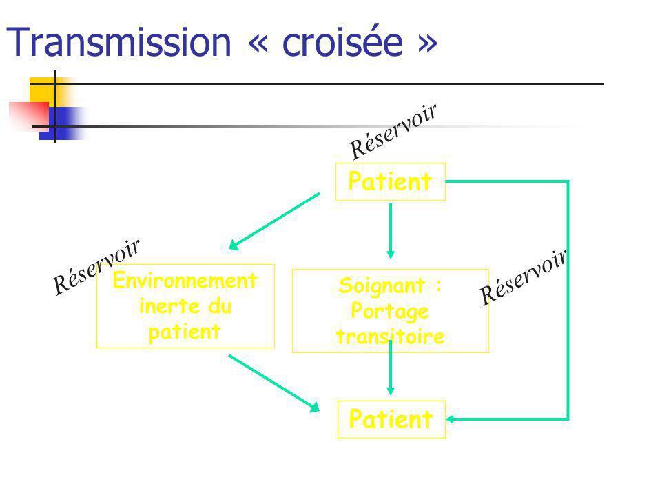 Transmission « croisée »