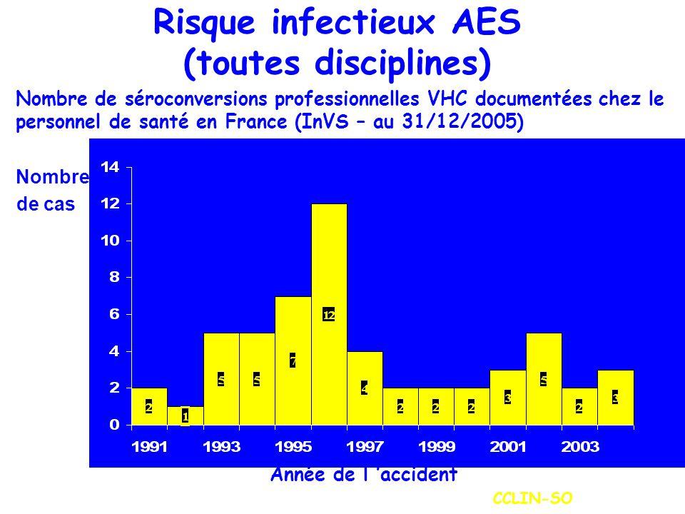 Risque infectieux AES (toutes disciplines)