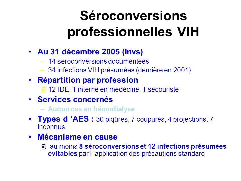 Séroconversions professionnelles VIH