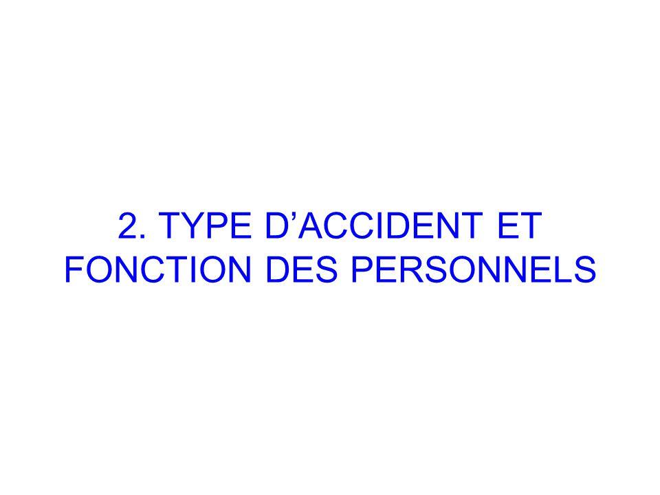 2. TYPE D'ACCIDENT ET FONCTION DES PERSONNELS