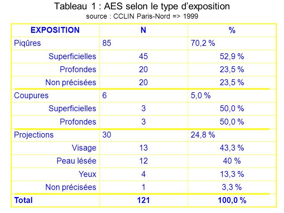 Tableau 1 : AES selon le type d'exposition source : CCLIN Paris-Nord => 1999
