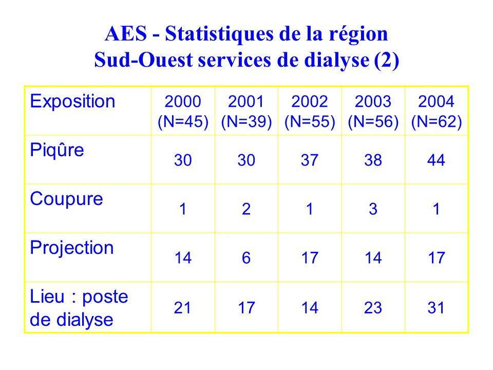 AES - Statistiques de la région Sud-Ouest services de dialyse (2)
