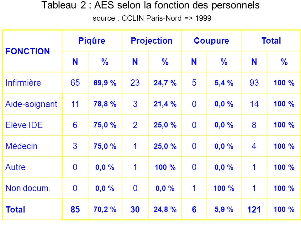 Tableau 2 : AES selon la fonction des personnels source : CCLIN Paris-Nord => 1999