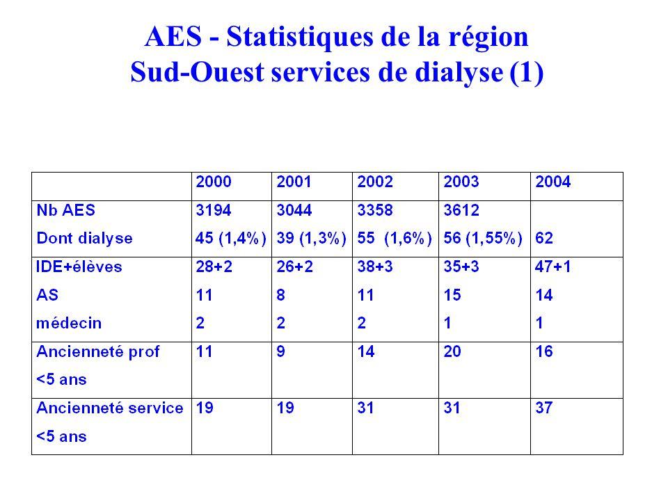 AES - Statistiques de la région Sud-Ouest services de dialyse (1)
