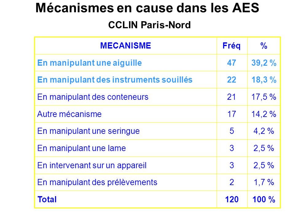 Mécanismes en cause dans les AES CCLIN Paris-Nord