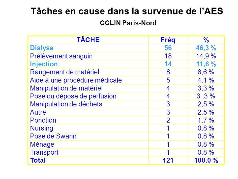 Tâches en cause dans la survenue de l'AES CCLIN Paris-Nord