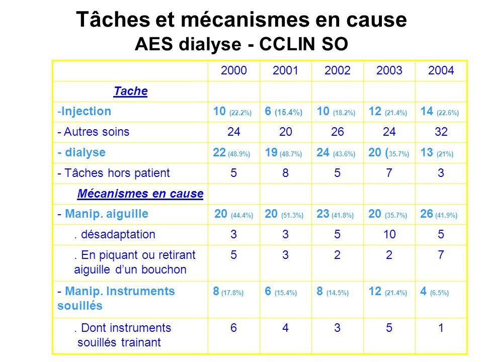Tâches et mécanismes en cause AES dialyse - CCLIN SO