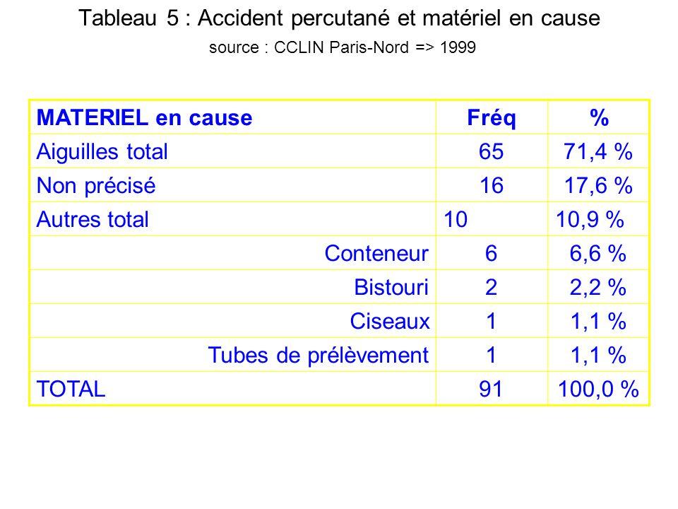 Tableau 5 : Accident percutané et matériel en cause source : CCLIN Paris-Nord => 1999