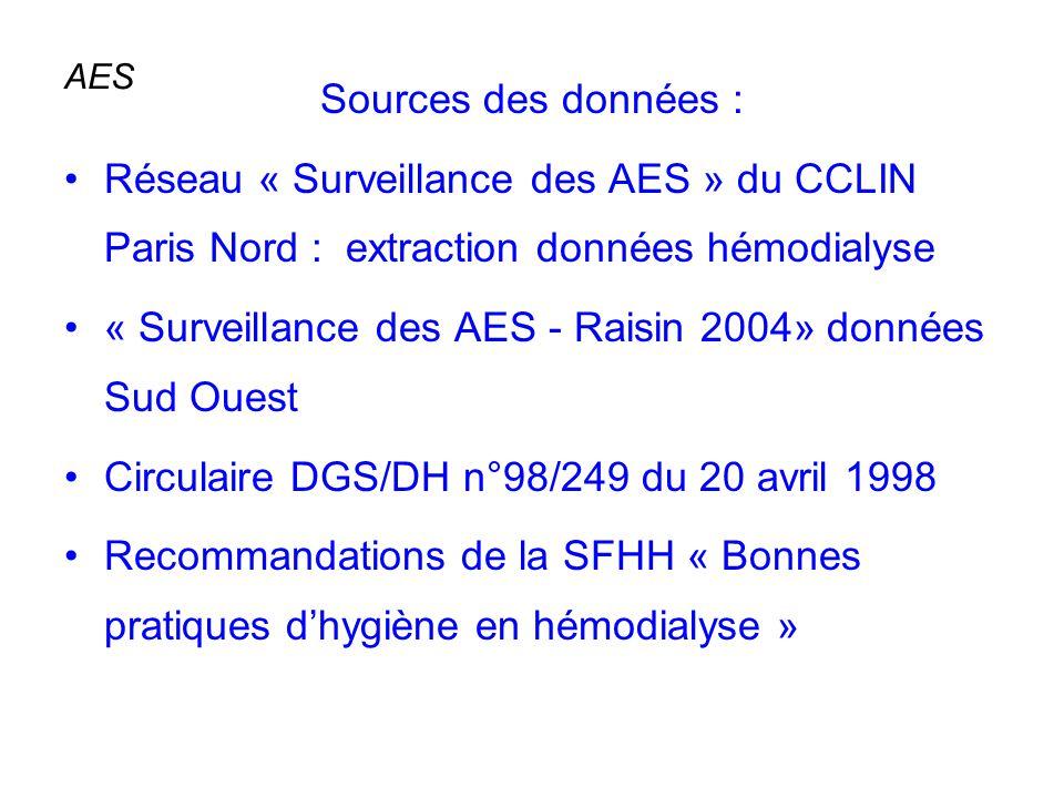 « Surveillance des AES - Raisin 2004» données Sud Ouest