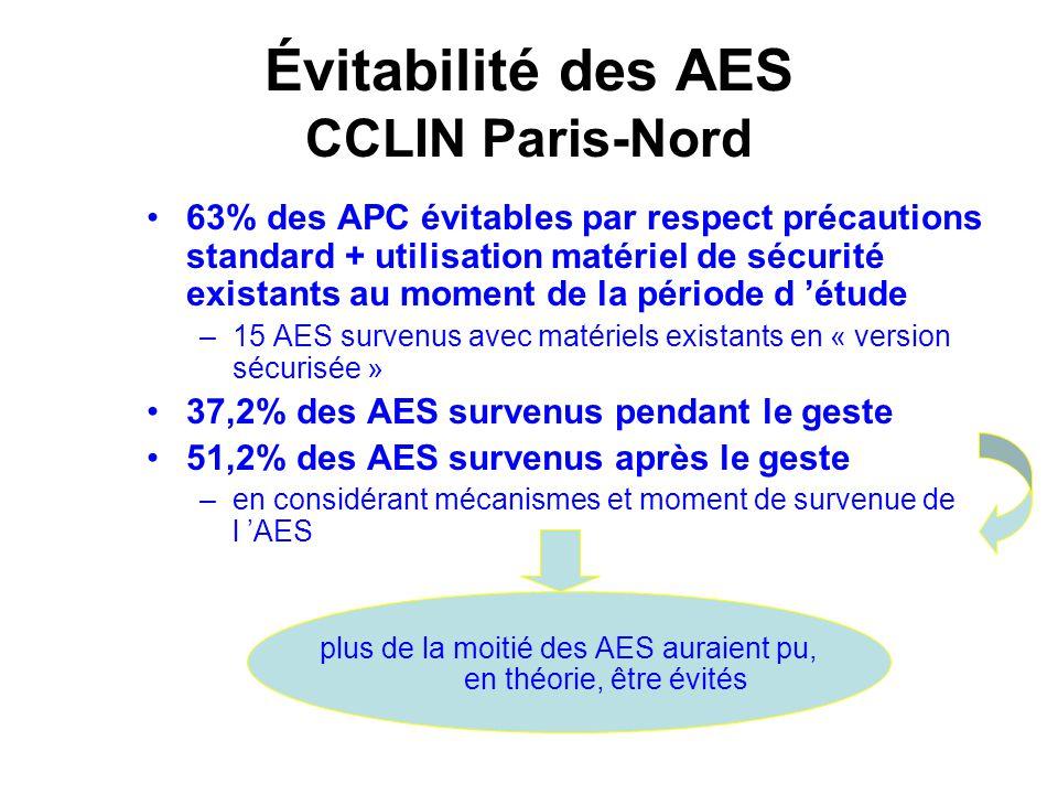 Évitabilité des AES CCLIN Paris-Nord