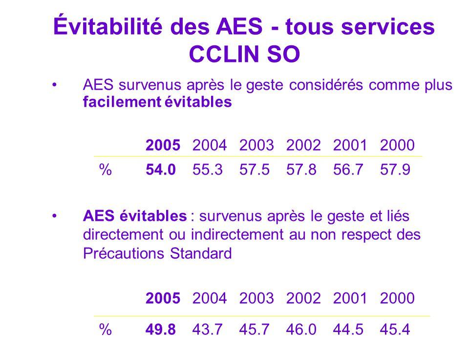 Évitabilité des AES - tous services CCLIN SO