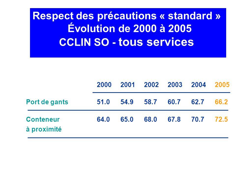 Respect des précautions « standard » CCLIN SO - tous services