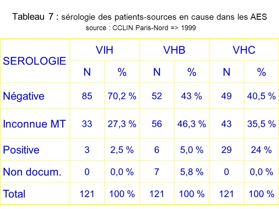 SEROLOGIE VIH VHB VHC N % Négative Inconnue MT Positive Non docum.