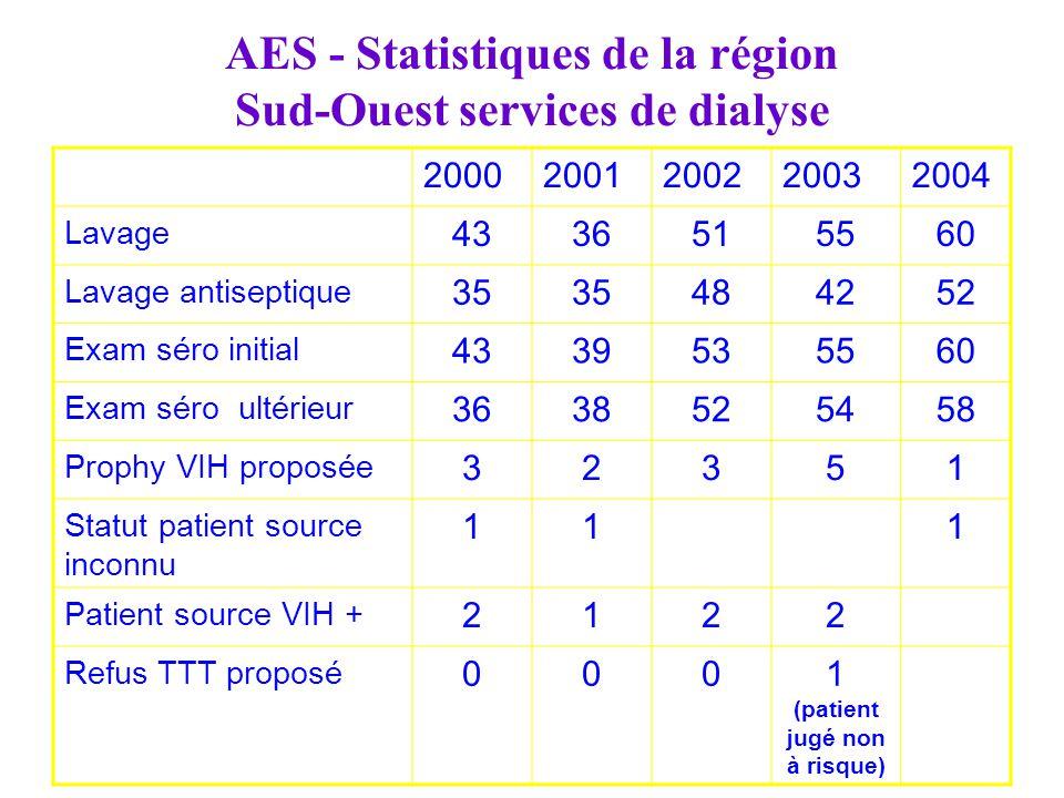 AES - Statistiques de la région Sud-Ouest services de dialyse
