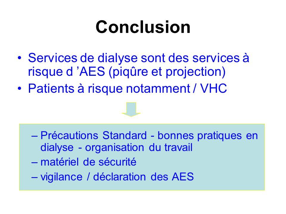 Conclusion Services de dialyse sont des services à risque d 'AES (piqûre et projection) Patients à risque notamment / VHC.