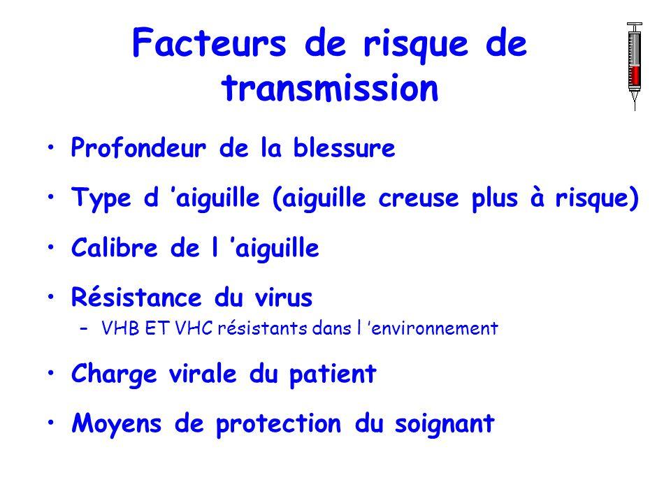 Facteurs de risque de transmission