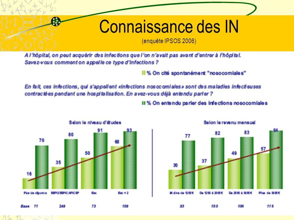 Connaissance des IN (enquête IPSOS 2006)
