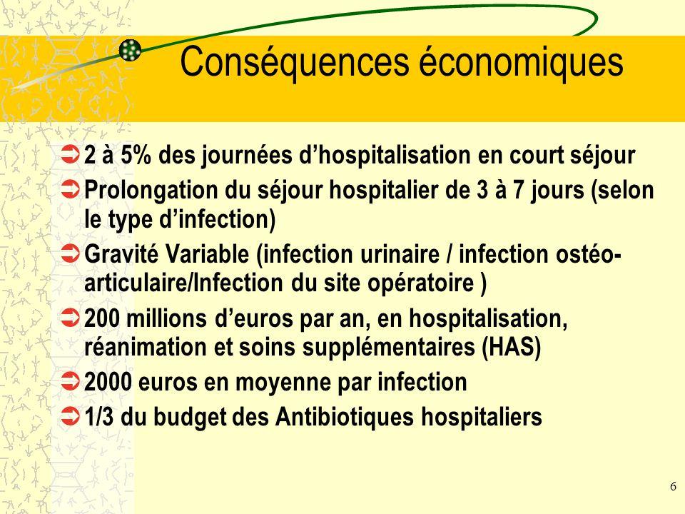 Conséquences économiques
