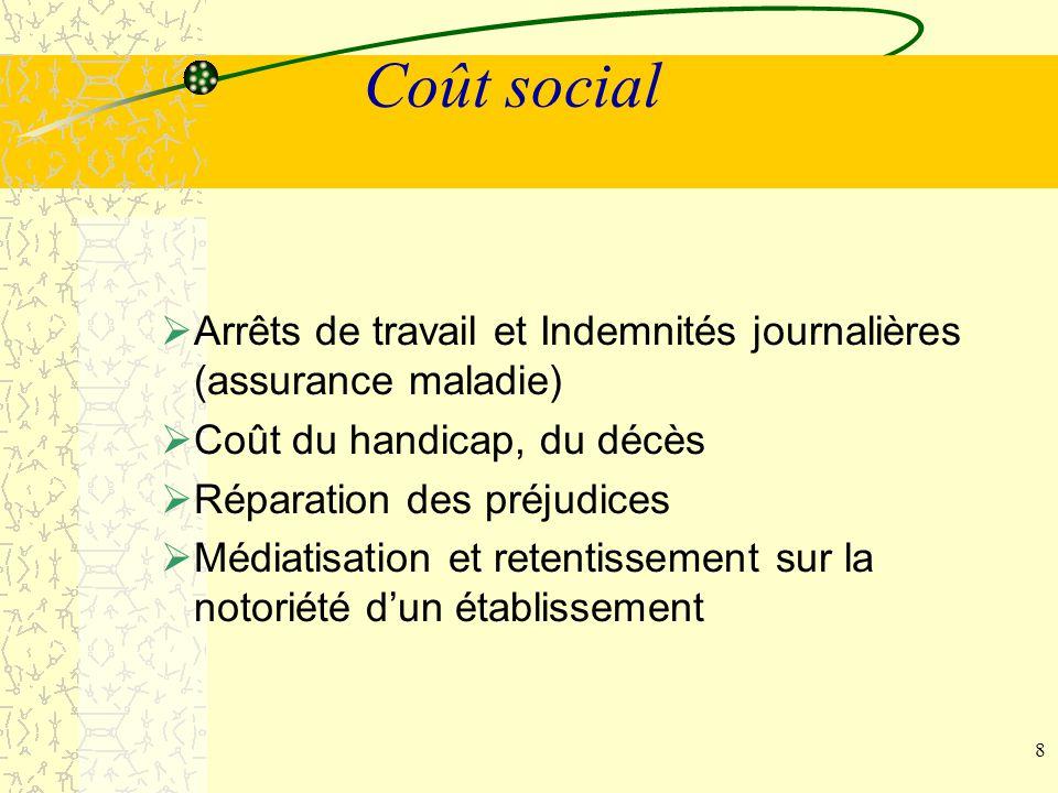 Coût social Arrêts de travail et Indemnités journalières (assurance maladie) Coût du handicap, du décès.