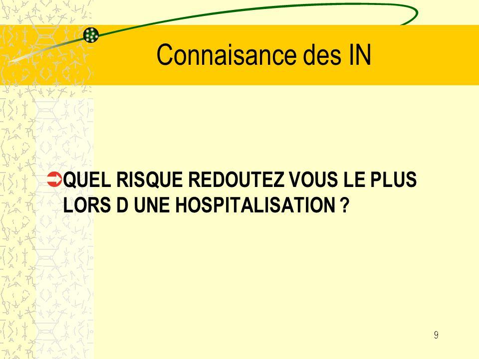 Connaisance des IN QUEL RISQUE REDOUTEZ VOUS LE PLUS LORS D UNE HOSPITALISATION 9