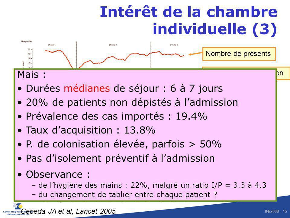 Intérêt de la chambre individuelle (3)
